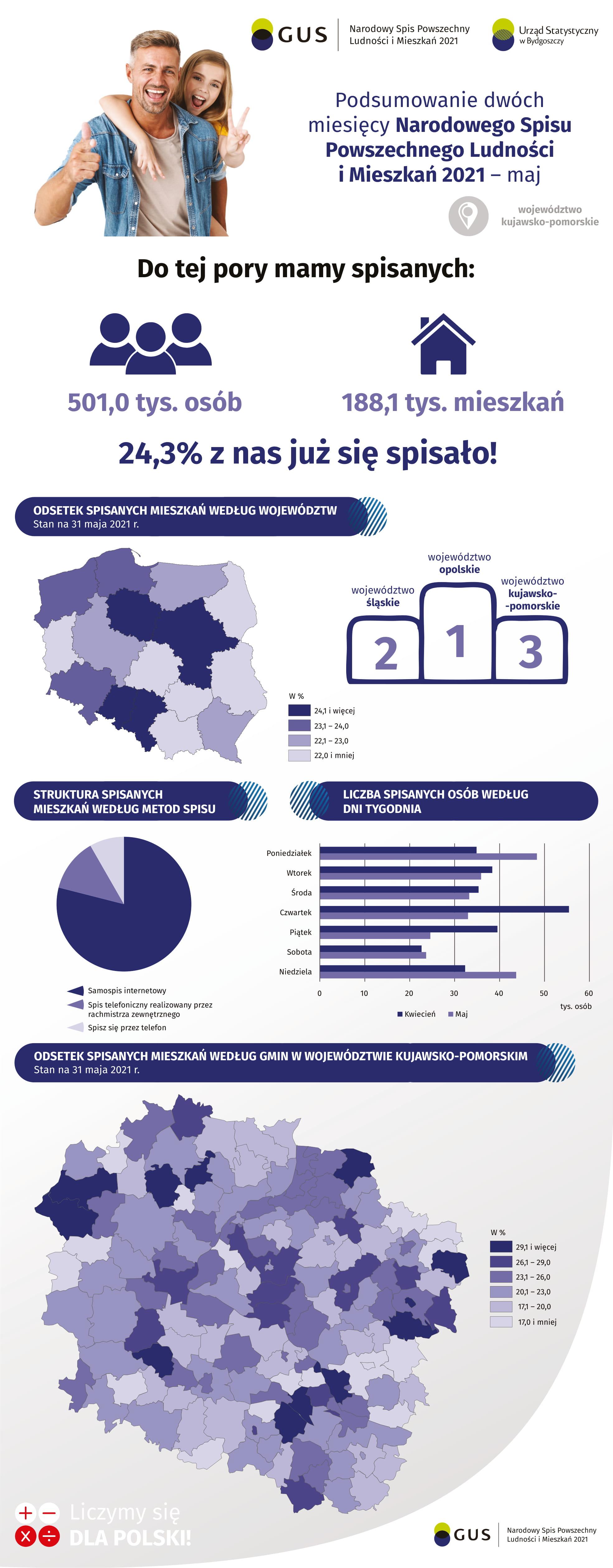 infografika_podsumowanie 2 miesięcy trwania NSP2021-1-1.jpg (633 KB)